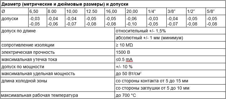 ТЭНП таблица