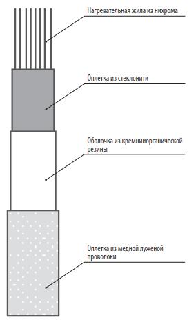 ЭНГКЕХ-1 купить нагревательный кабель